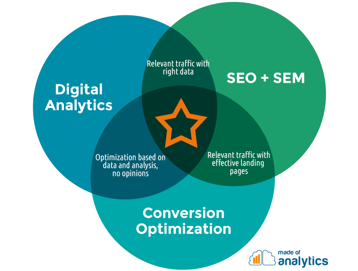 Vent diagram showing the right balance of elements in Digital Marketing: Web Analytics, Conversion Optimization, Relevant Traffic