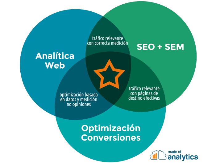 Diagrama vent con la fórmula del marketing online: analítica web, optimización de conversiones y tráfico relevante